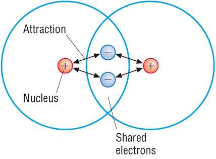 1 - Covalent Bonding - IGCSE Chemistry