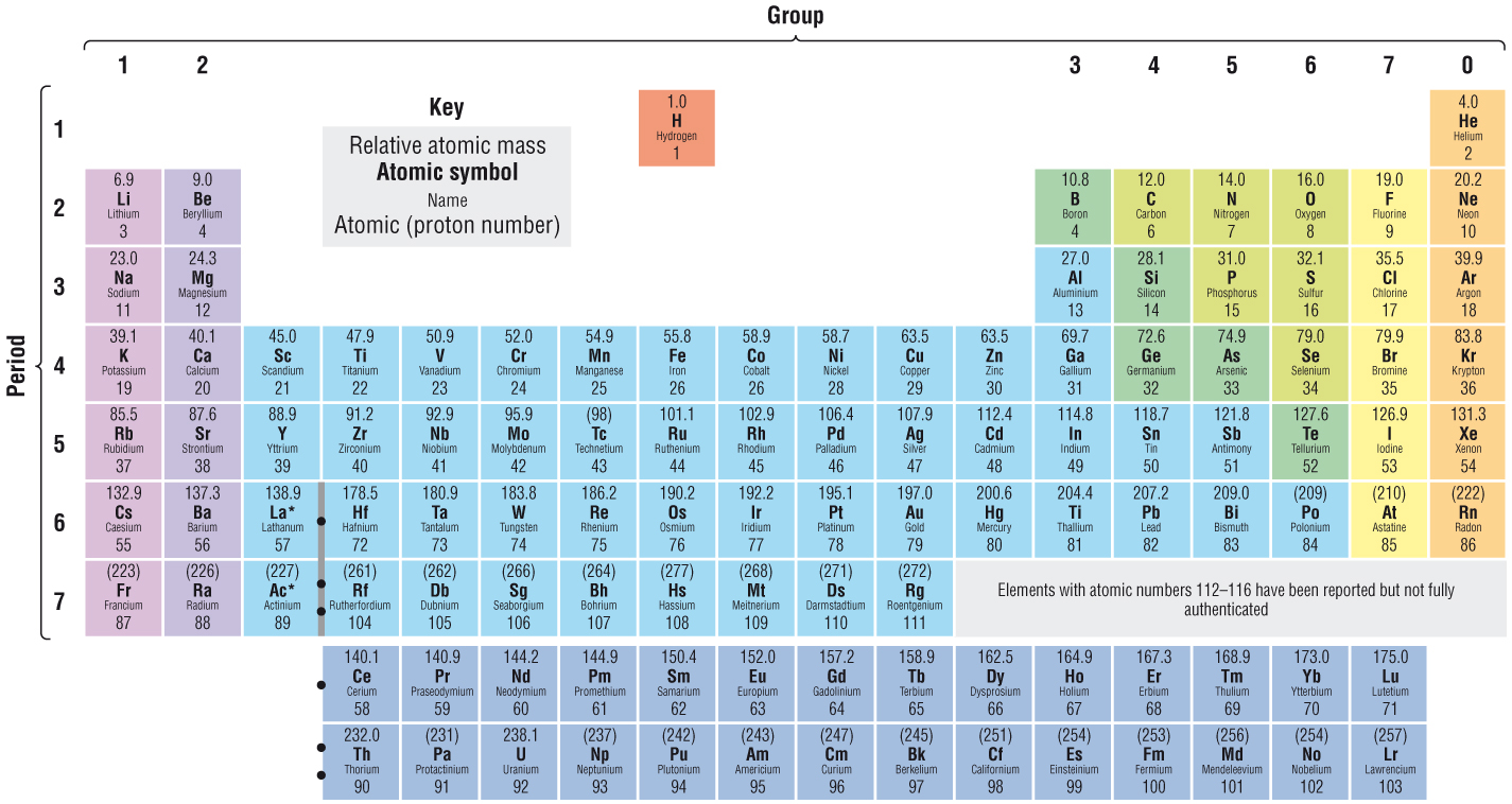 New page 1 the modern periodic table gamestrikefo Images